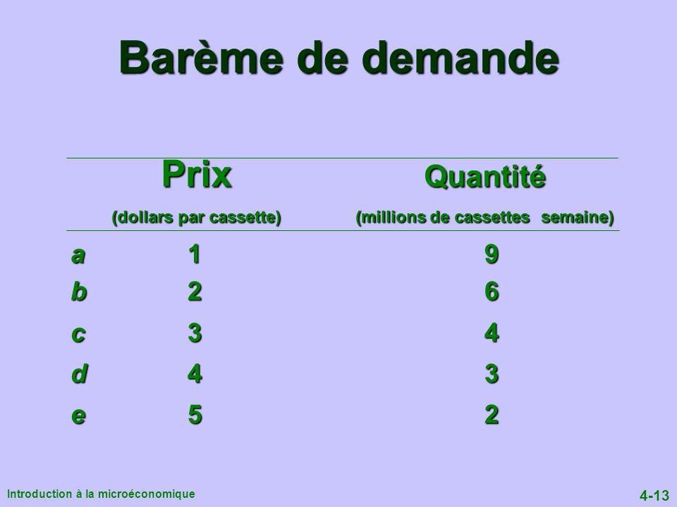 Barème de demande Prix Quantité a 1 9 b 2 6 c 3 4 d 4 3 e 5 2