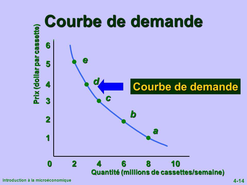 Courbe de demande Courbe de demande e d c b a 6 5 4 3 2 1 0 2 4 6 8 10