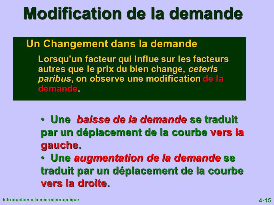 Modification de la demande