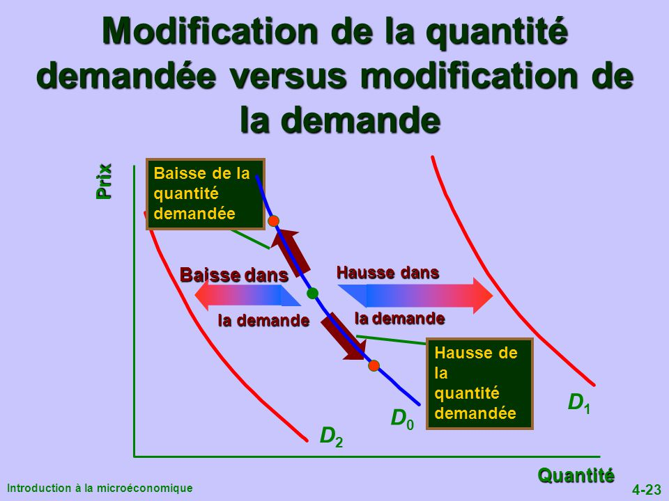 Modification de la quantité demandée versus modification de la demande