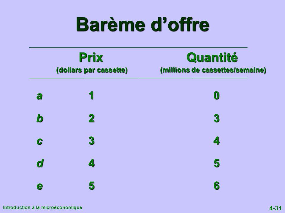 Barème d'offre Prix Quantité