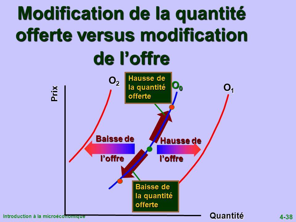 Modification de la quantité offerte versus modification de l'offre