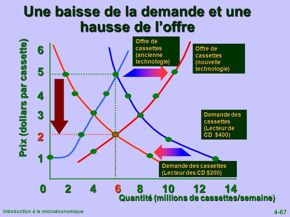 Une baisse de la demande et une hausse de l'offre