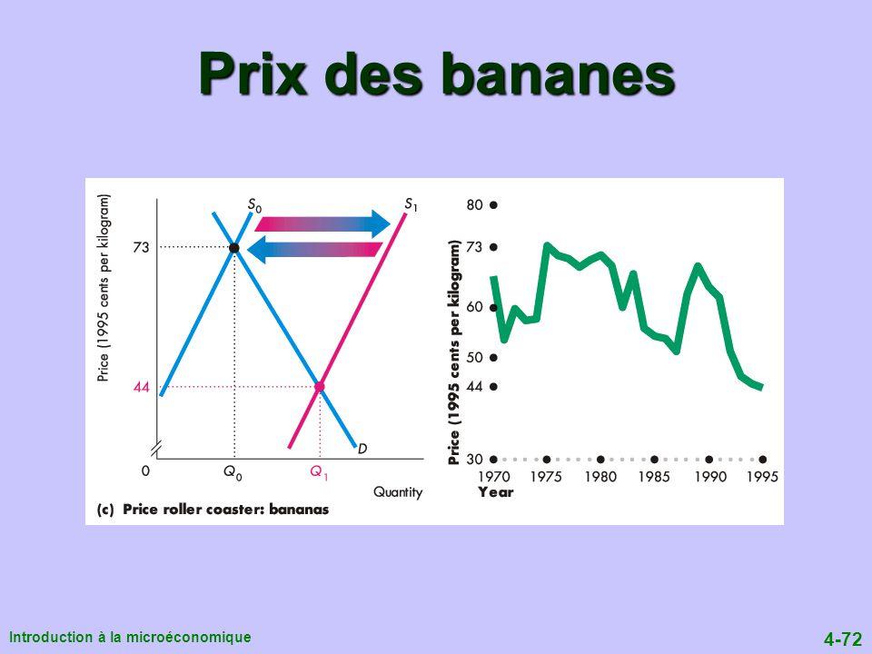 Prix des bananes