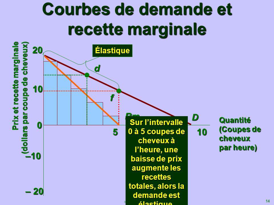Courbes de demande et recette marginale