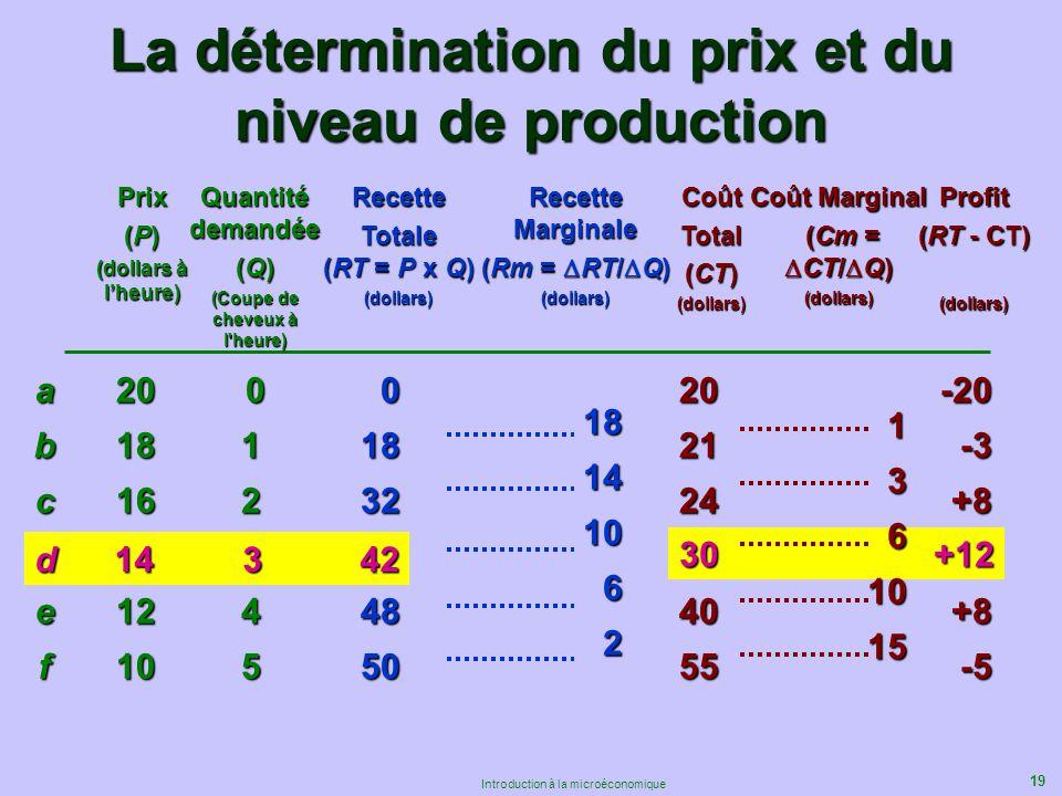La détermination du prix et du niveau de production