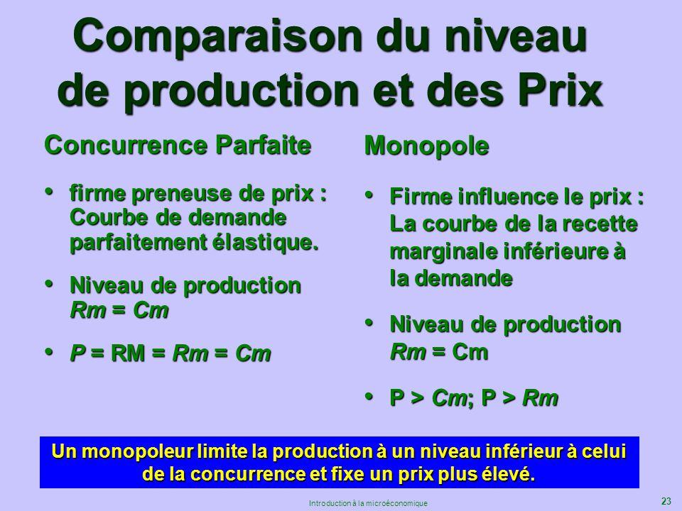 Comparaison du niveau de production et des Prix