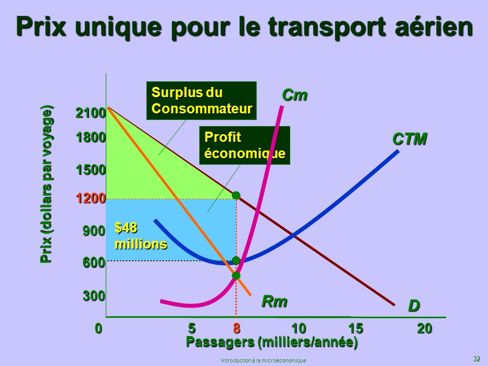Prix unique pour le transport aérien