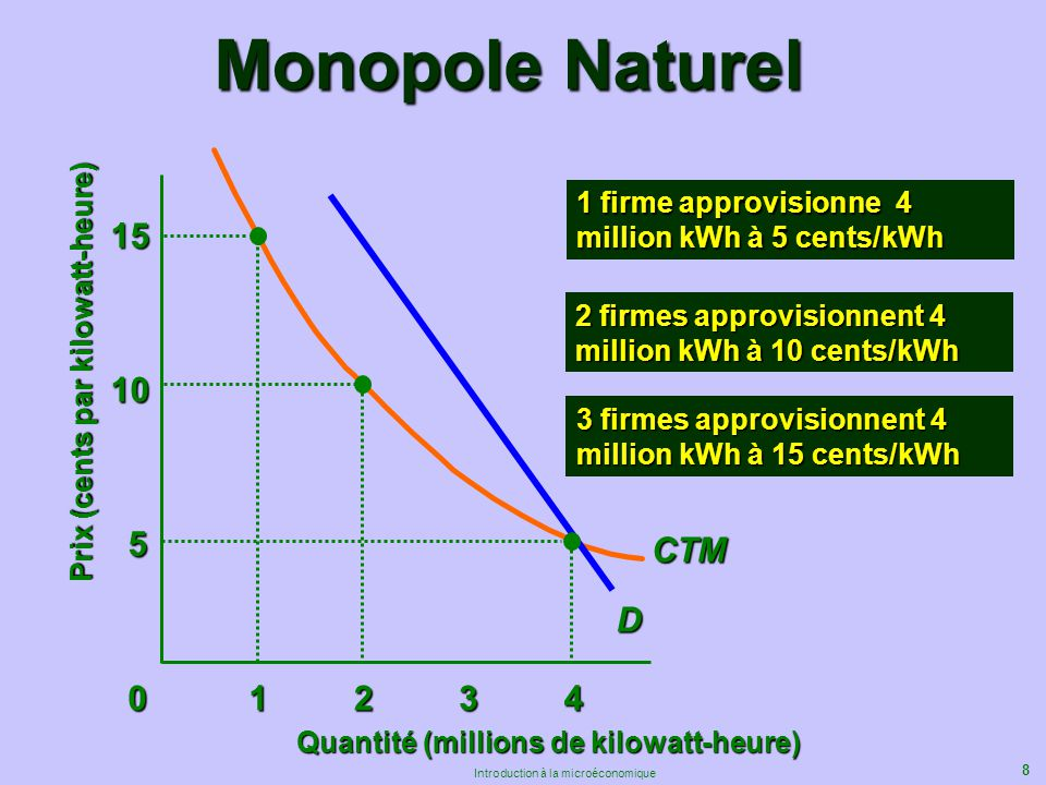 Monopole Naturel 1 firme approvisionne 4 million kWh à 5 cents/kWh. 15. 3 firmes approvisionnent 4 million kWh à 15 cents/kWh.