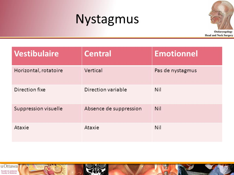 Nystagmus Vestibulaire Central Emotionnel Horizontal, rotatoire