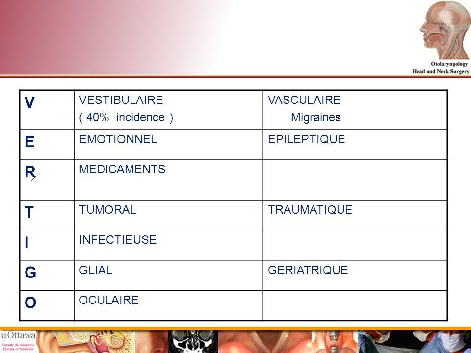 V E R T I G O VESTIBULAIRE ( 40% incidence ) VASCULAIRE Migraines
