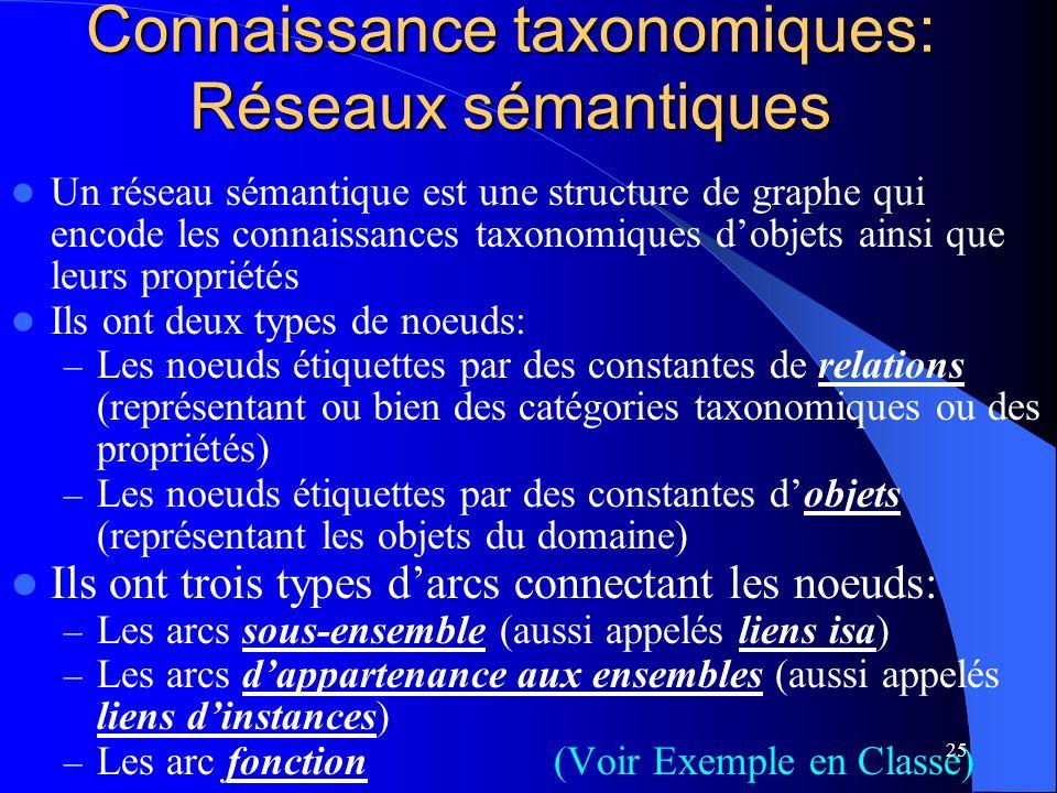 Connaissance taxonomiques: Réseaux sémantiques