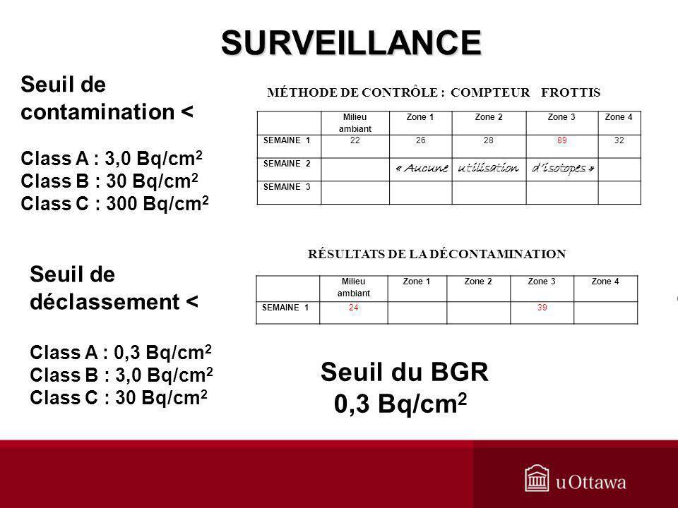 SURVEILLANCE Seuil du BGR 0,3 Bq/cm2 Seuil de contamination <