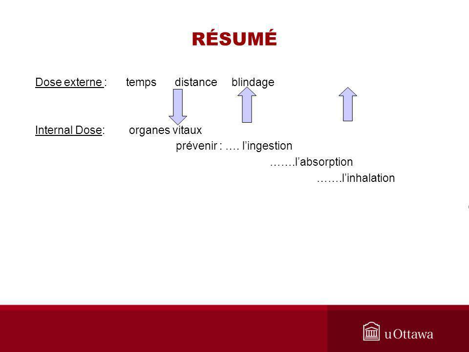RÉSUMÉ Dose externe : temps distance blindage Internal Dose: organes vitaux prévenir : ….