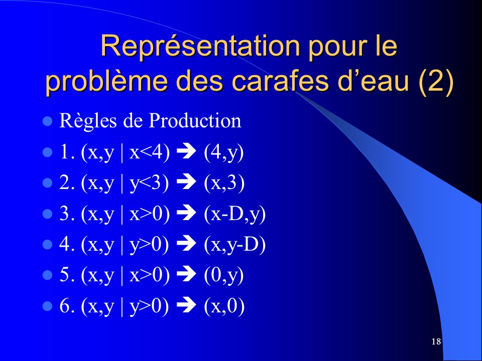Représentation pour le problème des carafes d'eau (2)