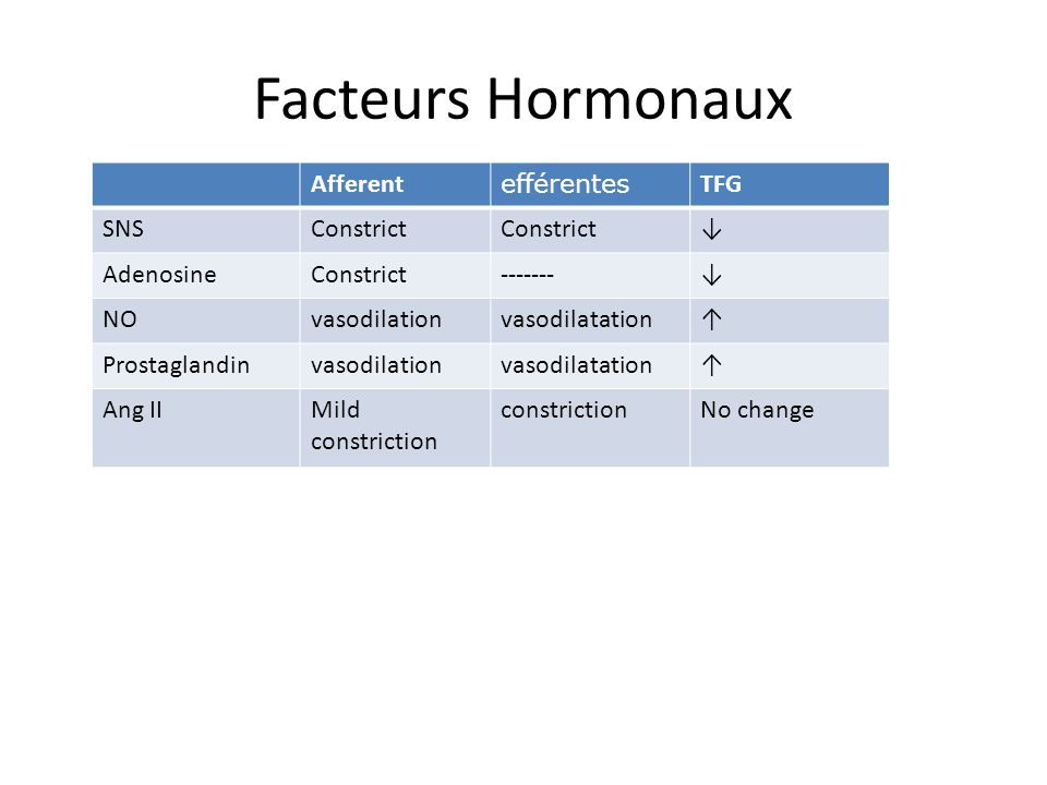 Facteurs Hormonaux Afferent efférentes TFG SNS Constrict ↓ Adenosine