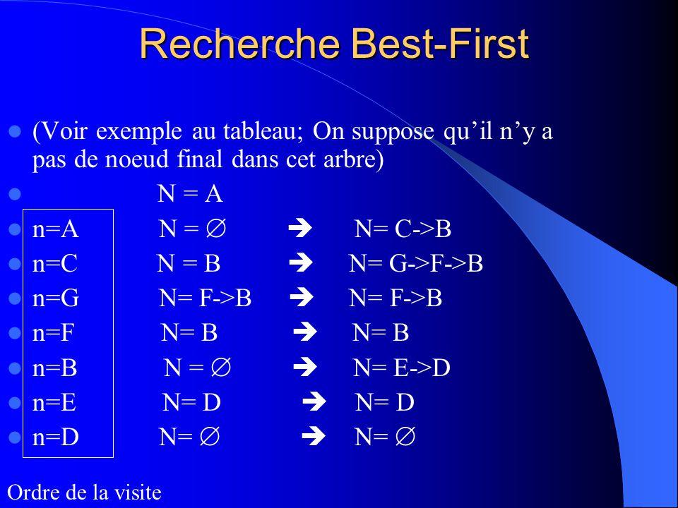 Recherche Best-First (Voir exemple au tableau; On suppose qu'il n'y a pas de noeud final dans cet arbre)