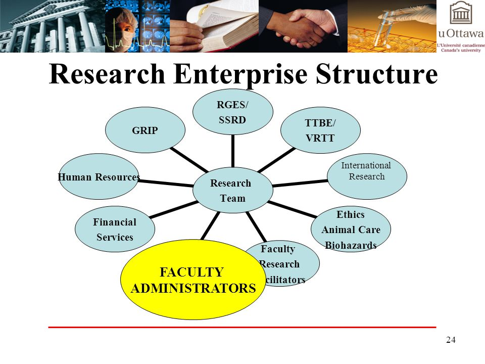 Research Enterprise Structure