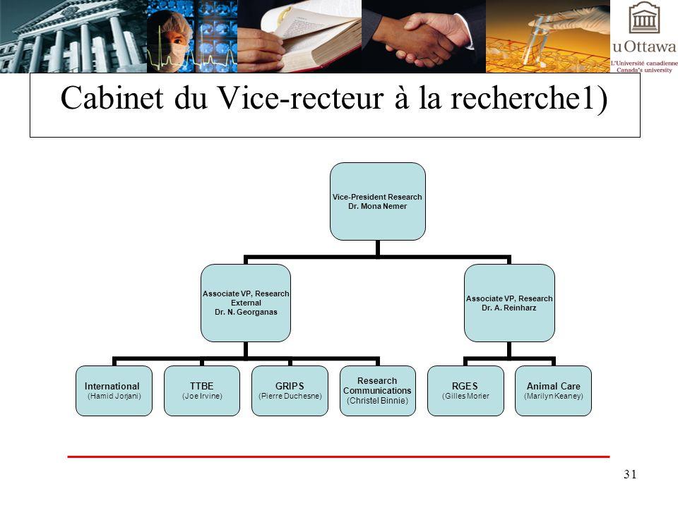 Cabinet du Vice-recteur à la recherche1)