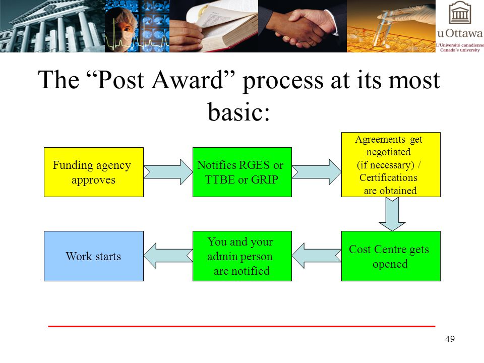 The Post Award process at its most basic: