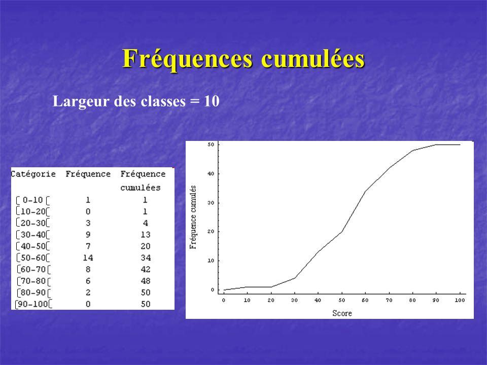 Fréquences cumulées Largeur des classes = 10