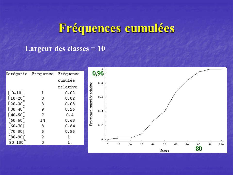 Fréquences cumulées Largeur des classes = 10 0,96 80