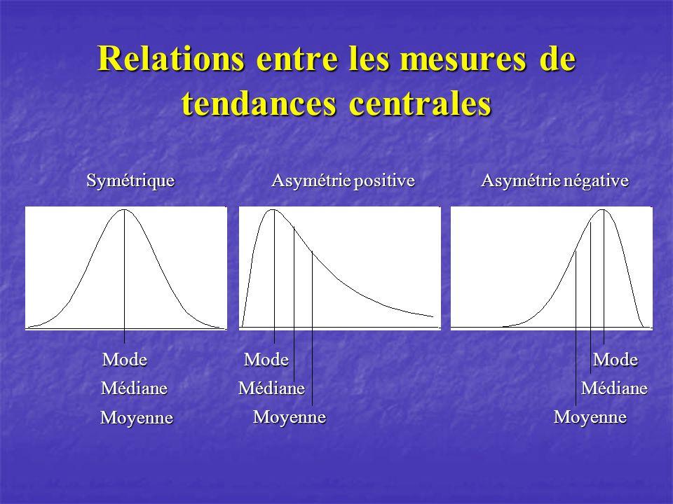 Relations entre les mesures de tendances centrales