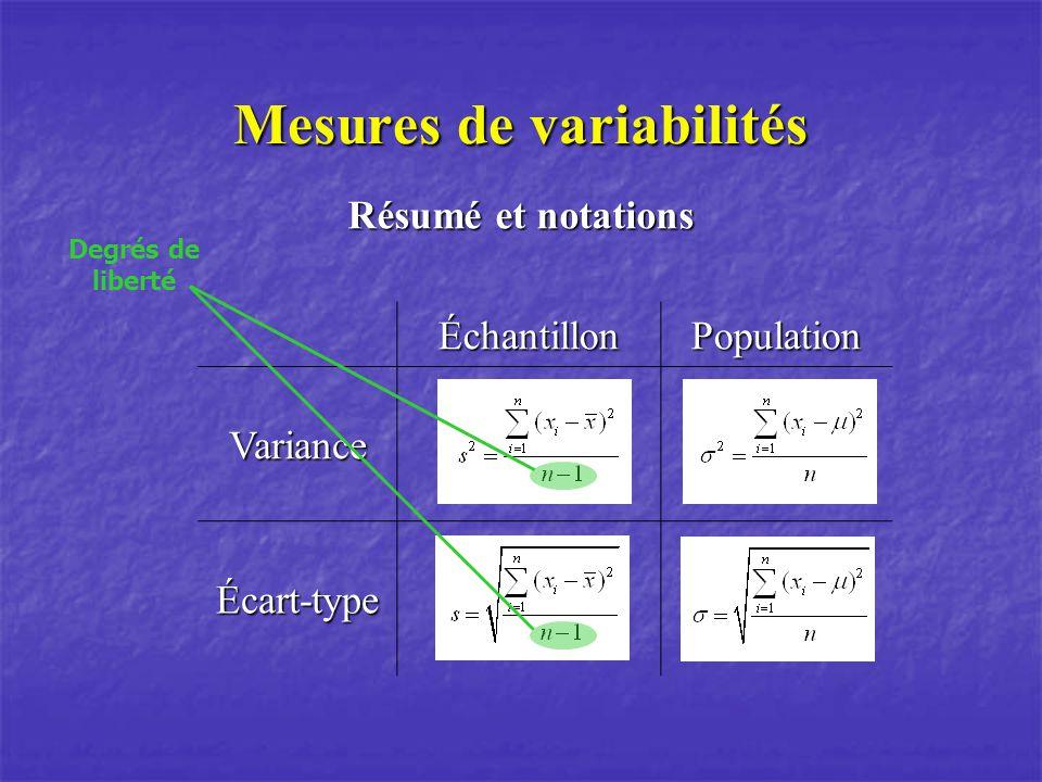 Mesures de variabilités