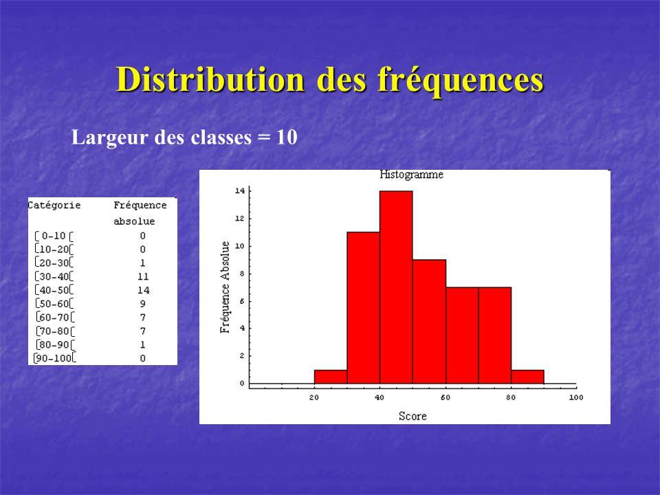 Distribution des fréquences