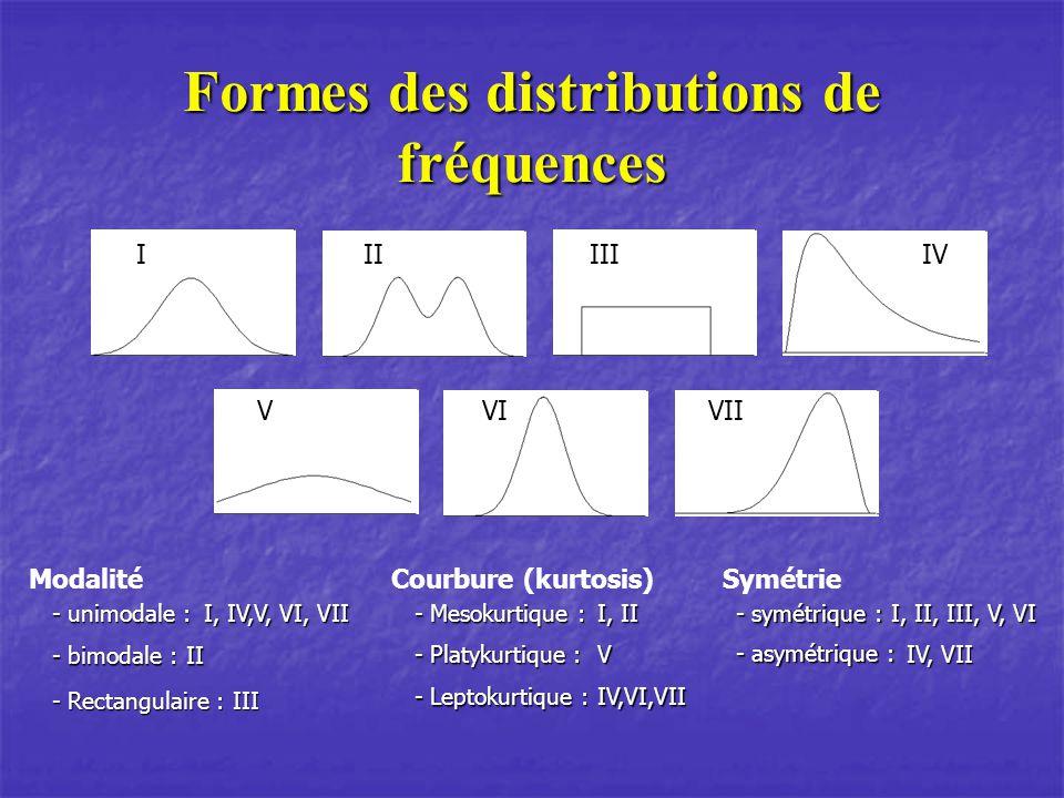 Formes des distributions de fréquences