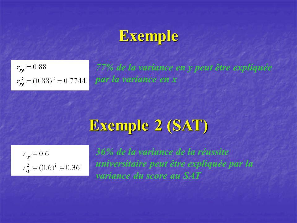 Exemple 77% de la variance en y peut être expliquée par la variance en x. Exemple 2 (SAT)