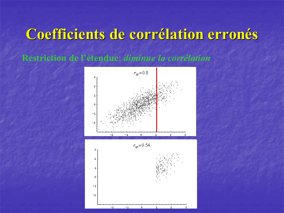 Coefficients de corrélation erronés