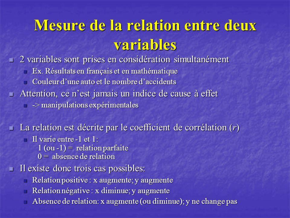 Mesure de la relation entre deux variables