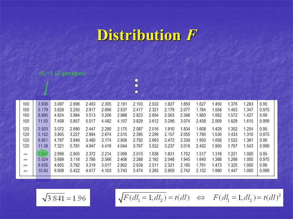 Distribution F dl1=1 (2 groupes)