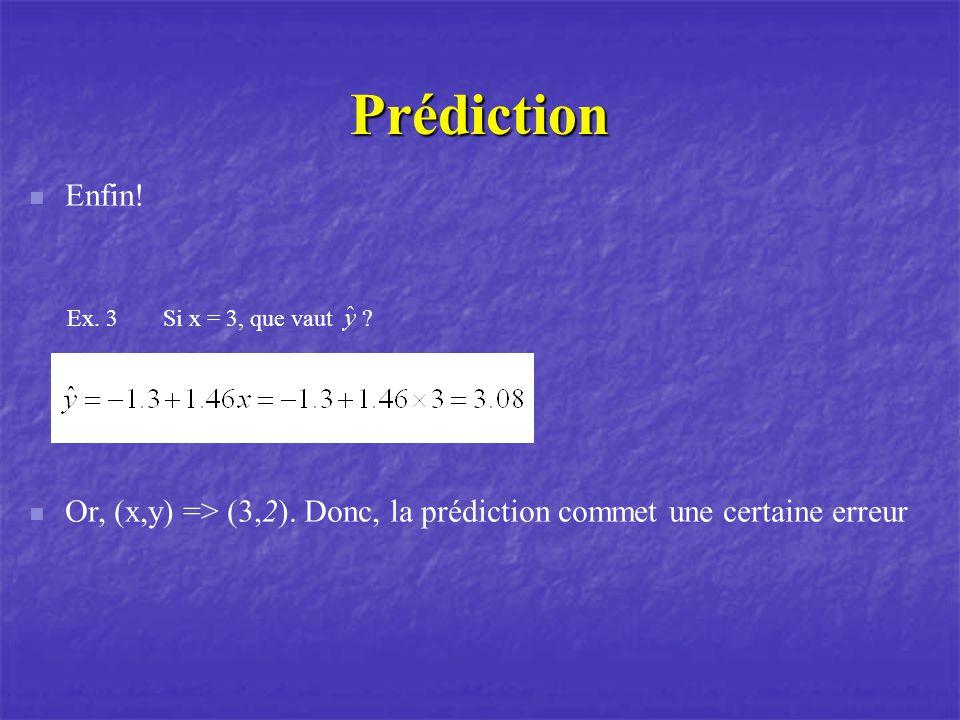 Prédiction Enfin. Ex. 3 Si x = 3, que vaut .