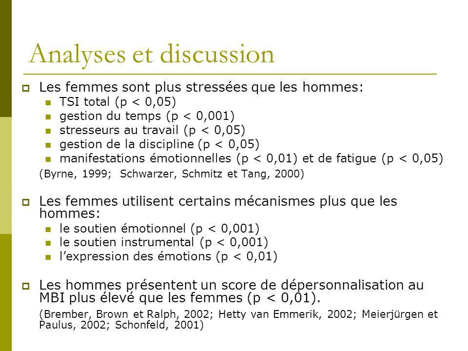 Analyses et discussion