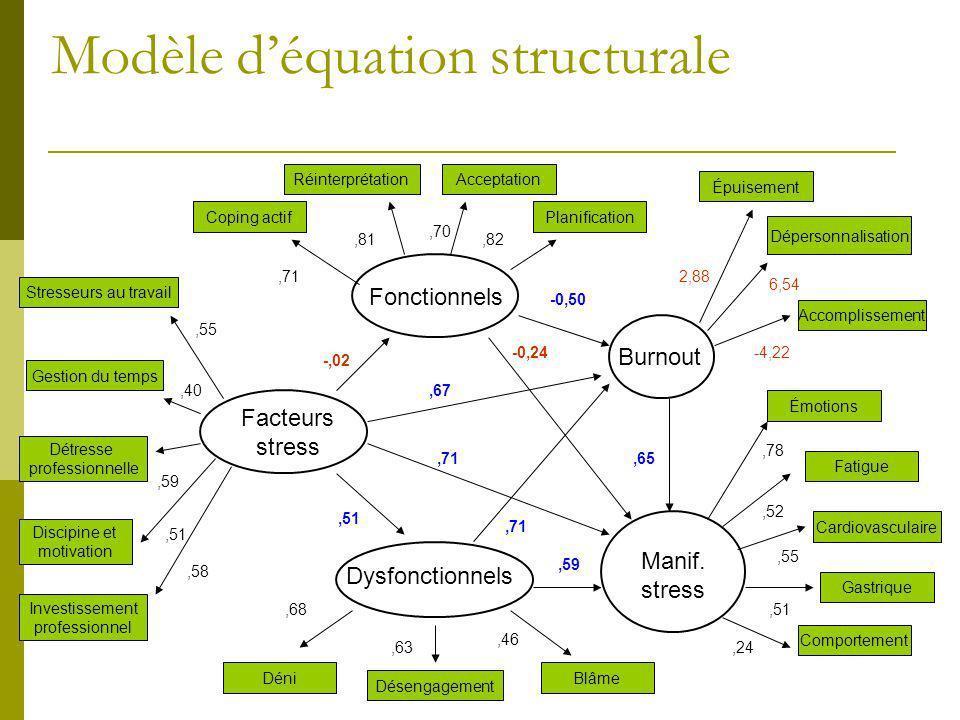 Modèle d'équation structurale