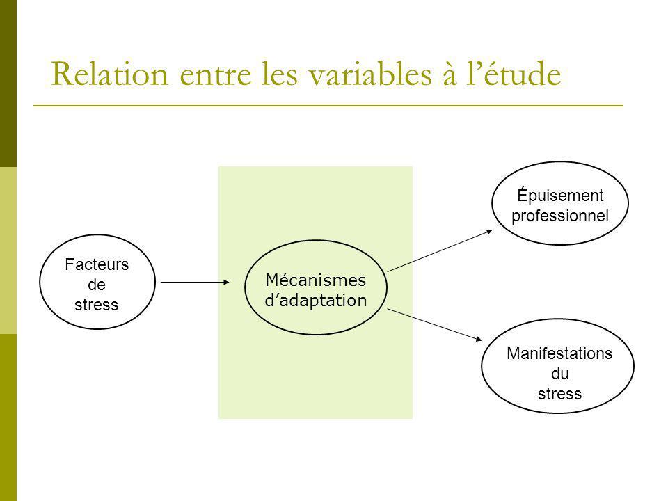 Relation entre les variables à l'étude