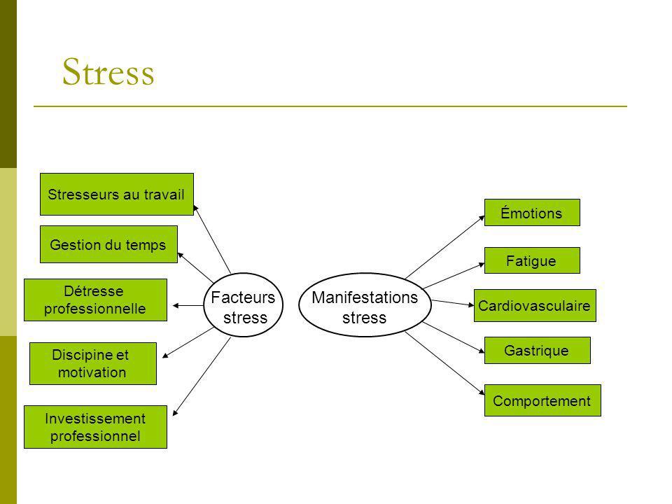 Stress Facteurs stress Manifestations stress Stresseurs au travail