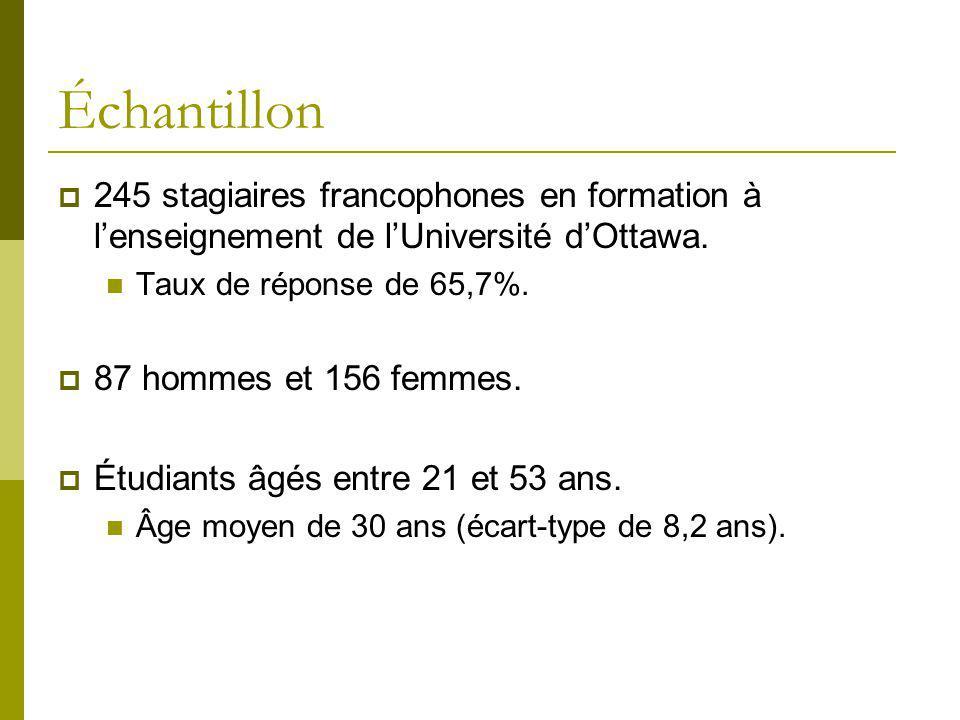 Échantillon 245 stagiaires francophones en formation à l'enseignement de l'Université d'Ottawa. Taux de réponse de 65,7%.