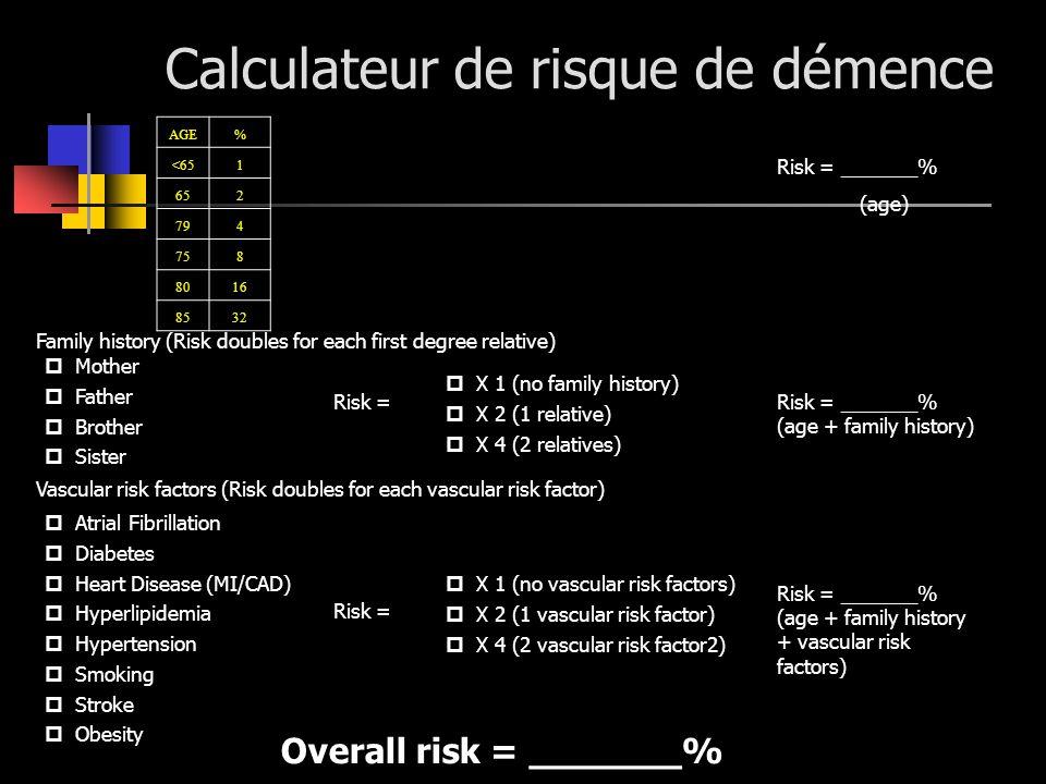 Calculateur de risque de démence