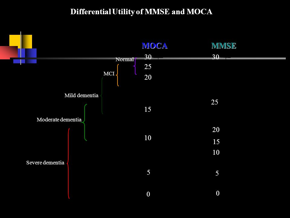 Differential Utility of MMSE and MOCA