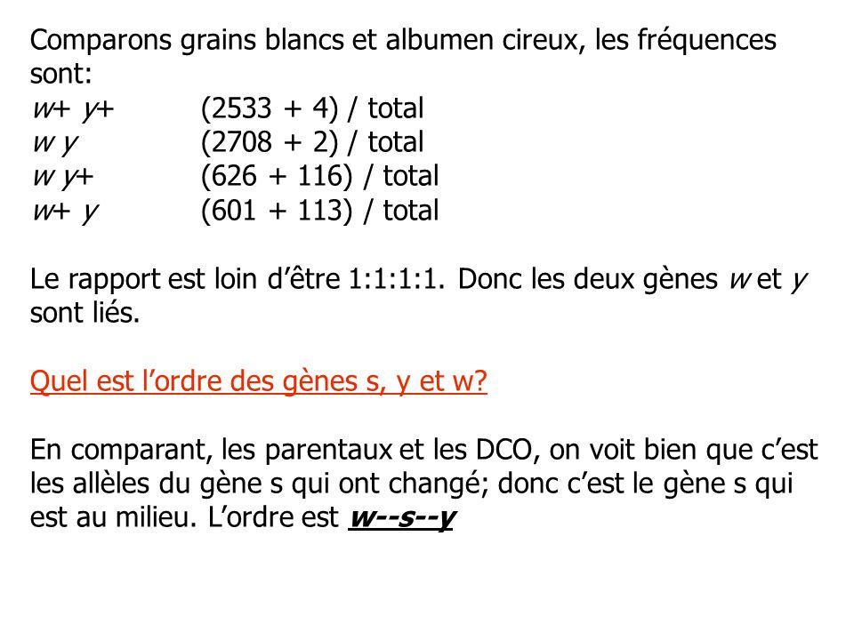 Comparons grains blancs et albumen cireux, les fréquences sont: