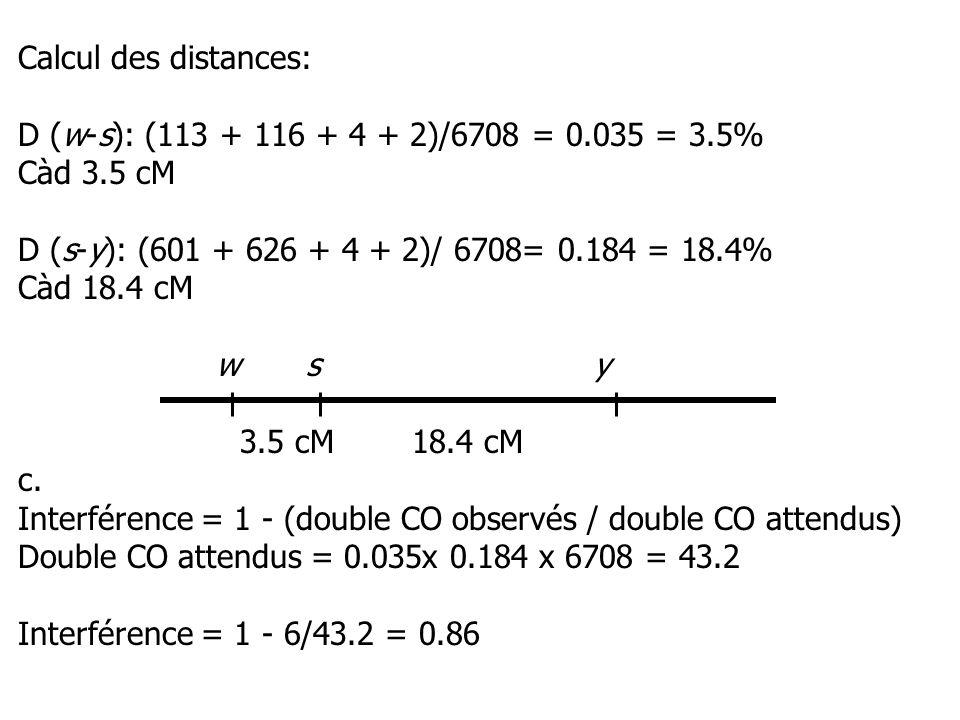 Calcul des distances: D (w-s): (113 + 116 + 4 + 2)/6708 = 0.035 = 3.5% Càd 3.5 cM. D (s-y): (601 + 626 + 4 + 2)/ 6708= 0.184 = 18.4%