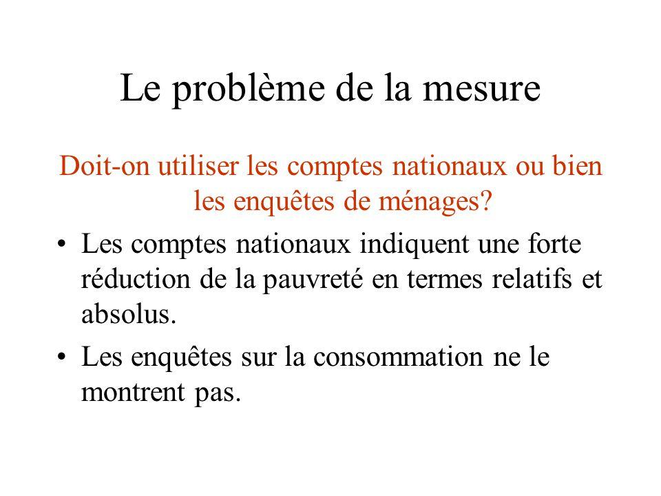 Le problème de la mesure