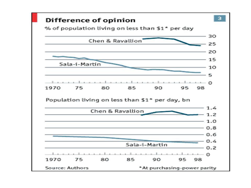 Avec les comtes nationaux, Sala-i-Martin indique de fortes réductions de pauvreté dans le monde, en termes relatifs et absolus.