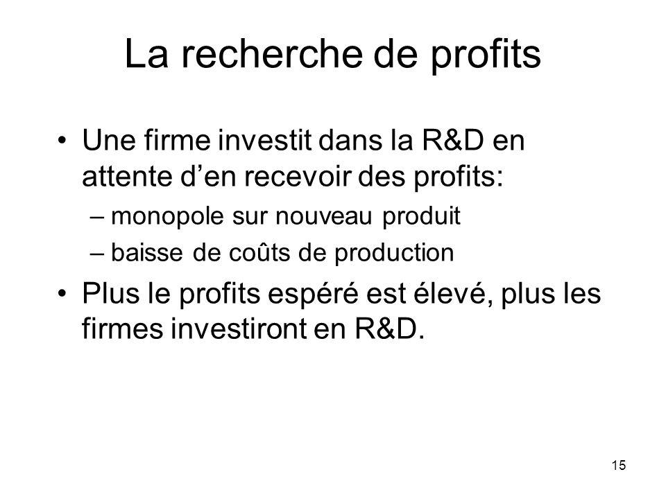 La recherche de profits