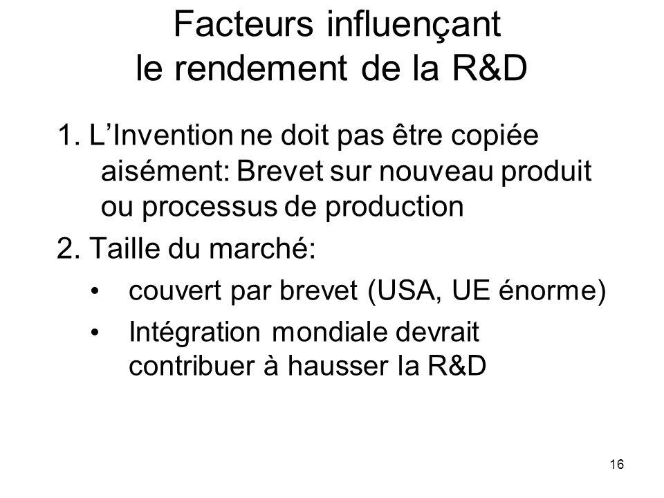 Facteurs influençant le rendement de la R&D