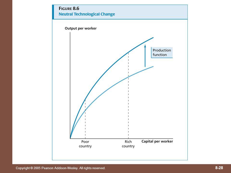 Une avancée techno est dite « neutre » si son impact est le même, indépendamment des quantités relatives de facteurs de production utilisés, càd que la technique de production soit intensive en cap ou en main-d'œuvre. La forme fonctionnelle Cobb-Douglas utilisée jusqu'à présent avait cette propriété: Si « A » double, l'output double partout, indépendamment de la valeur de K/L.