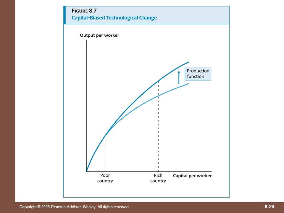 Une avancée technologique peut cependant chercher à améliorer surtout la productivité des travailleurs qui ont déjà accès à beaucoup de capital.
